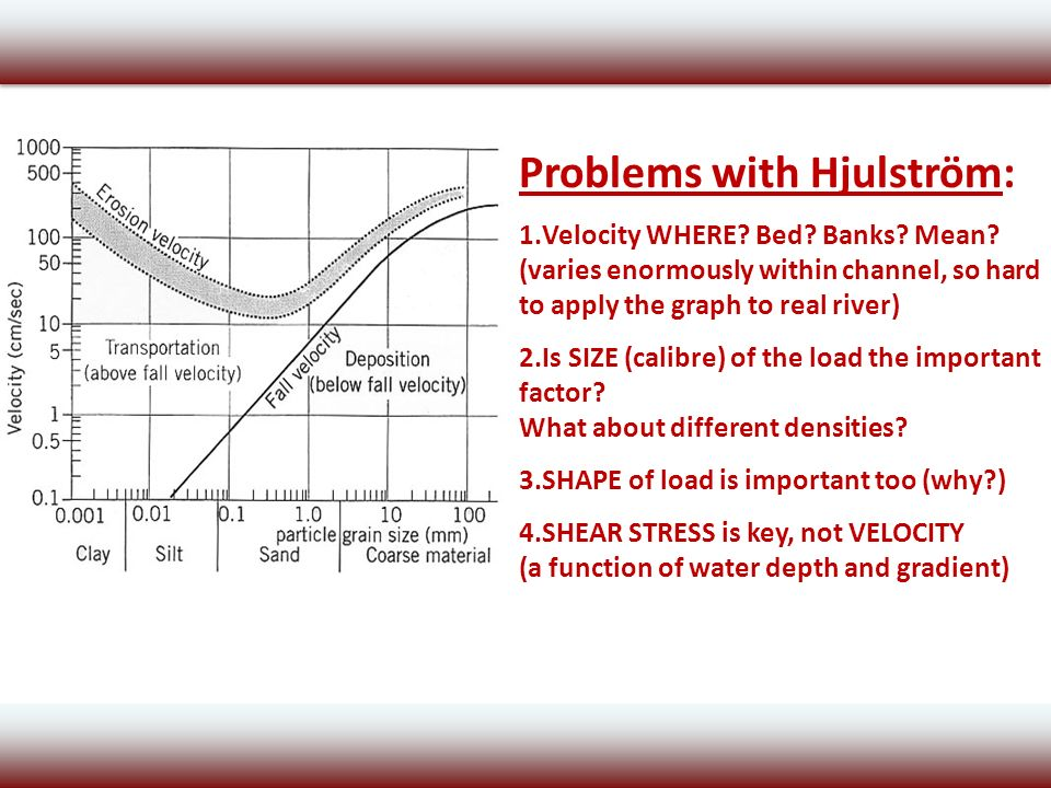 Channel processes and hjulstroms curve ppt download problems with hjulstrm ccuart Gallery