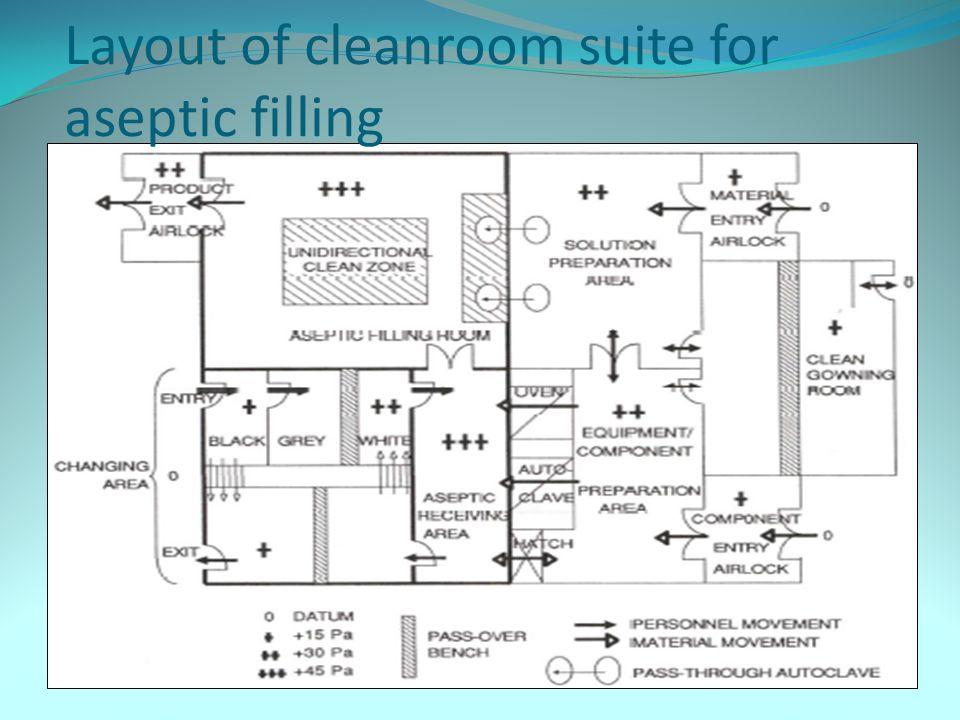 Aseptic Clean Room