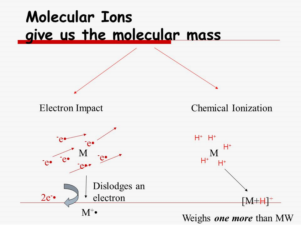 U Molecular Weight Mass Spectrometry. - p...