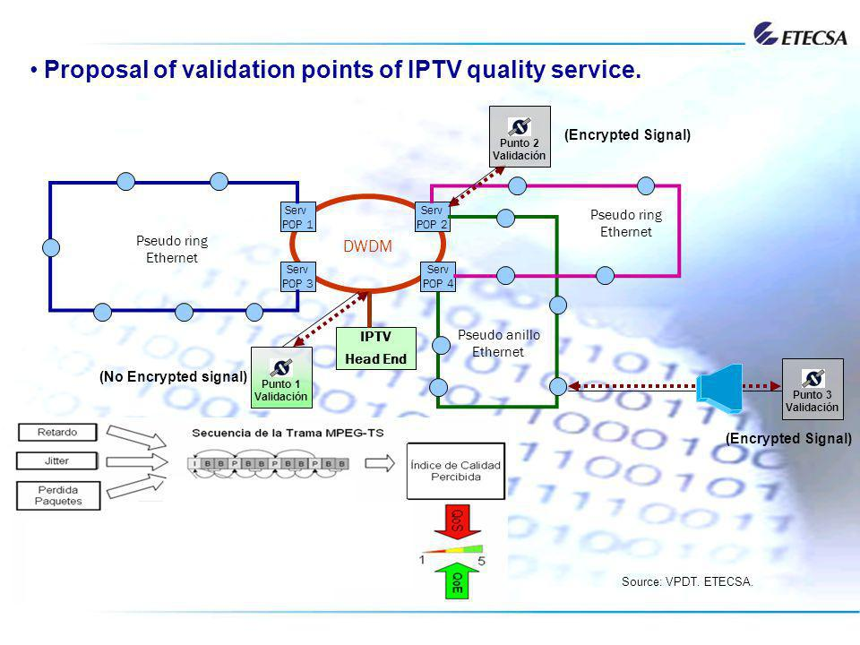 Proposal of validation points of IPTV quality service.
