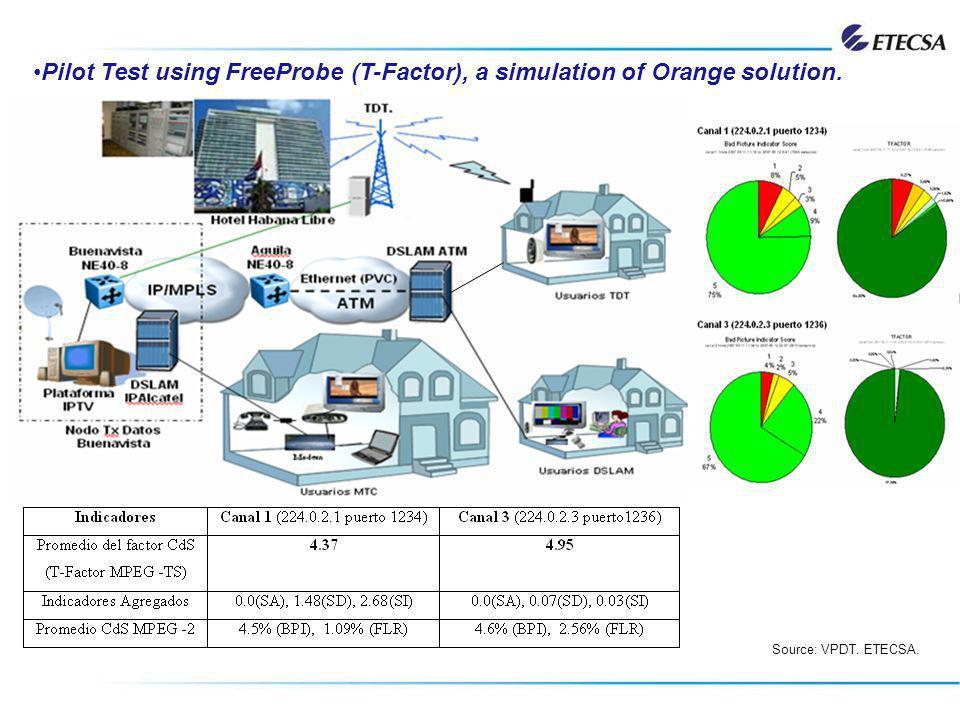 Pilot Test using FreeProbe (T-Factor), a simulation of Orange solution.