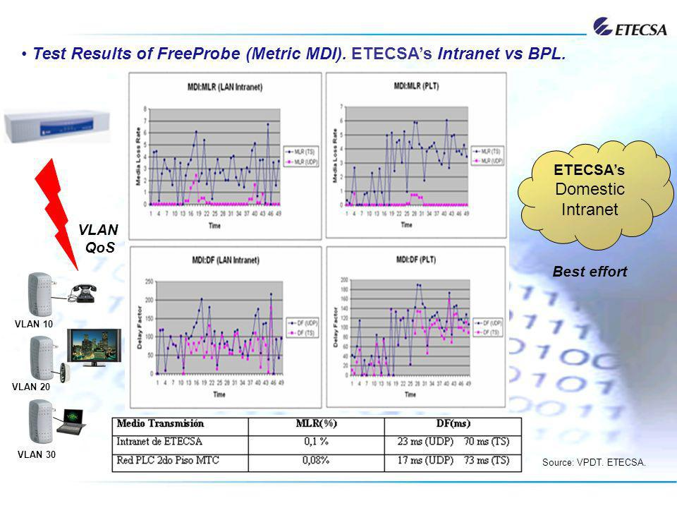 Test Results of FreeProbe (Metric MDI). ETECSA's Intranet vs BPL.