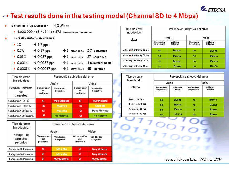 Source: Telecom Italia - VPDT. ETECSA.