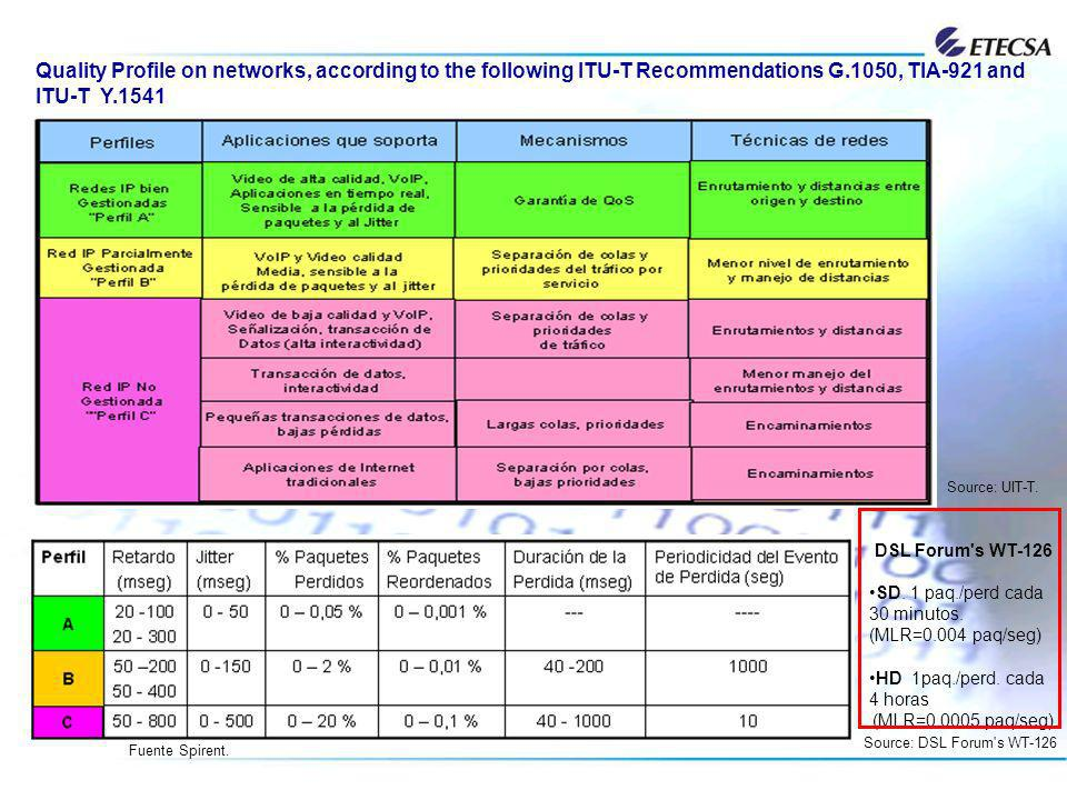 Quality Profile on networks, according to the following ITU-T Recommendations G.1050, TIA-921 and ITU-T Y.1541