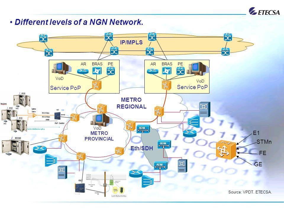 Different levels of a NGN Network.