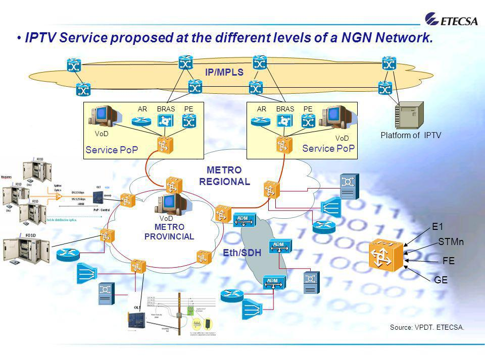 IPTV Service proposed at the different levels of a NGN Network.