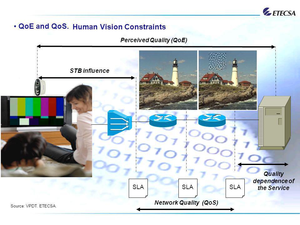 QoE and QoS. Human Vision Constraints