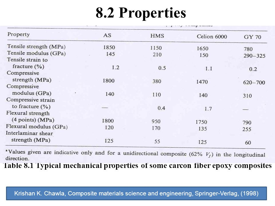 Composite materials chapter 8 carbon fiber composites for Table properties