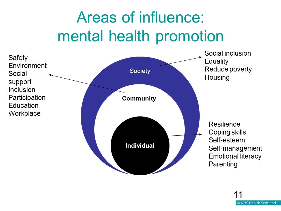 Social influences affecting mental health