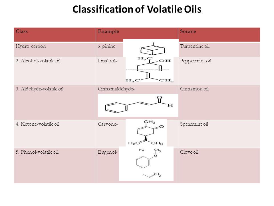 volatile oil composition of four