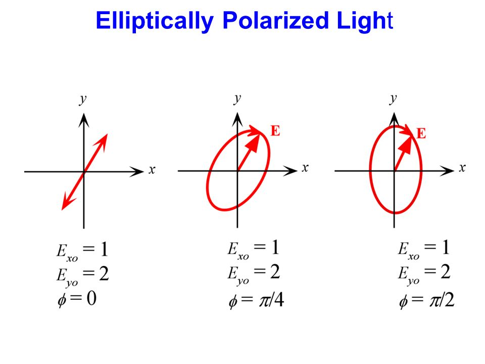 how to produce circularly polarised light