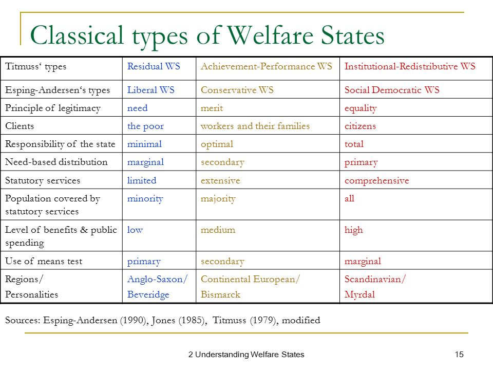 residual welfare model in hong kong Social welfare developments in hong kong the social welfare developments ( the wider  phases of development phase 1: colonial system and minimal  policy (1842-1952) or the  hong kong: a residual welfare regime.