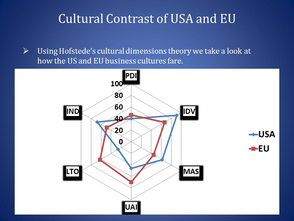 Cultural dimensions and their impact on - Term paper Example