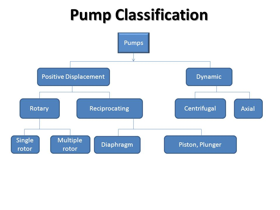 pump presentation In upstream oil and gas applications, there are technical challenges for pump  oems: materials, pressure, flow rate, installation, integration and general.