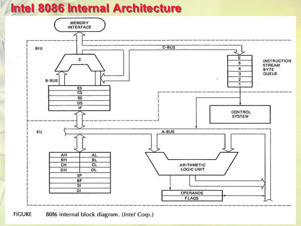 intel 8086 microprocessor architecture