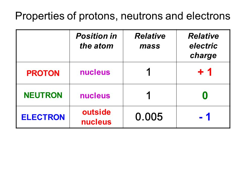 Edexcel igcse certificate in physics 7 1 atoms and for Table th position relative