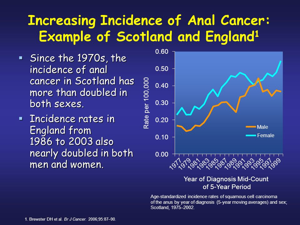 increased incidence of anal cancer