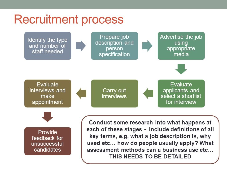 Stages Of Recruitment
