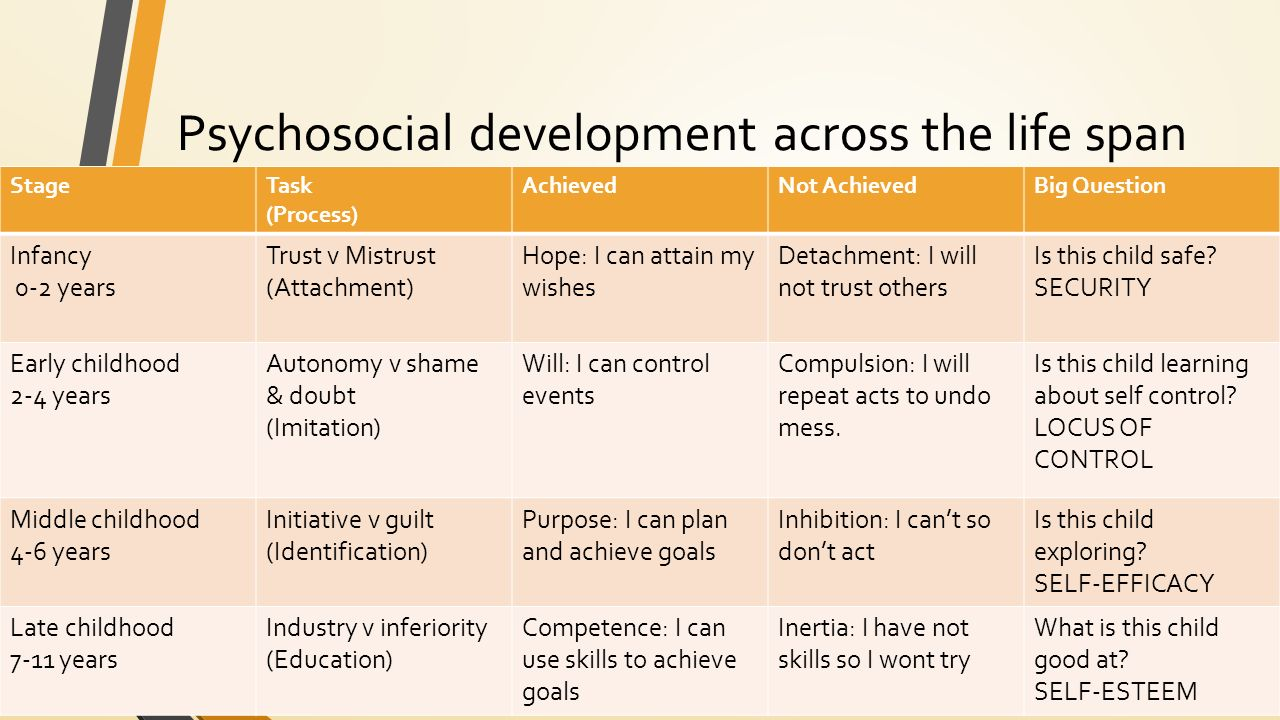 psychosocial stage of development Erikson's psychosocial development theory all refer to the same eight stages psychosocial theory, it being erikson's most distinct work and remarkable model.