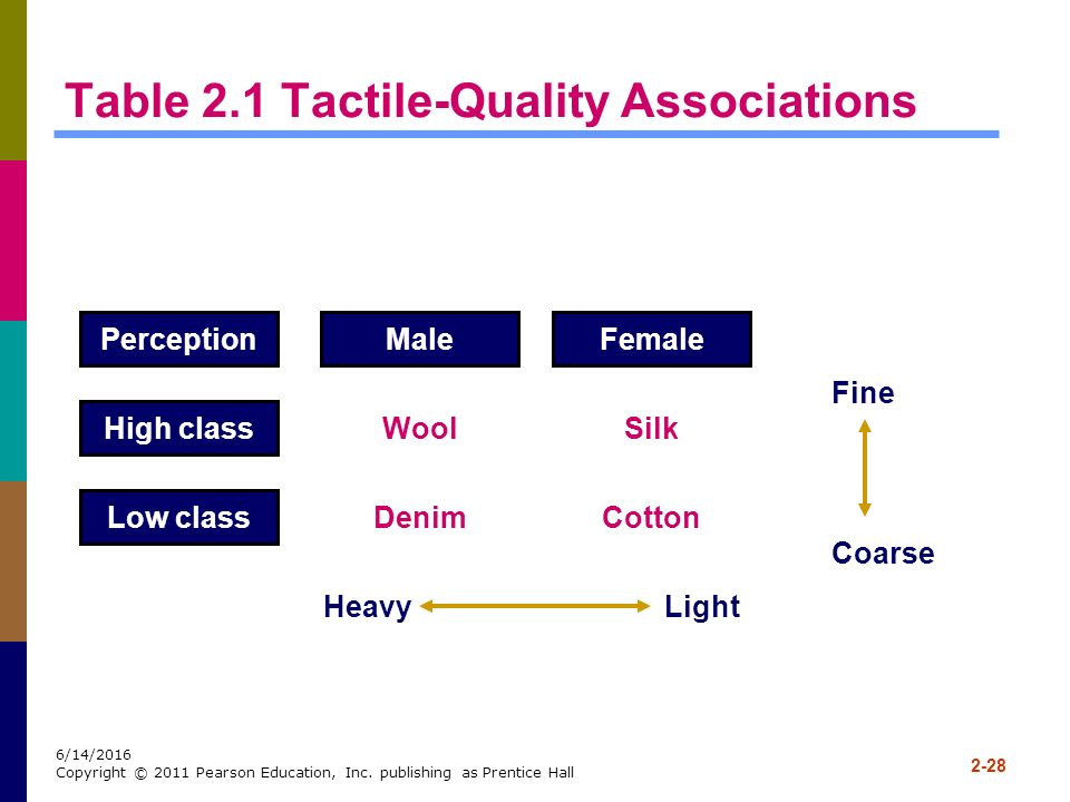 Table 2.1 Tactile-Quality Associations