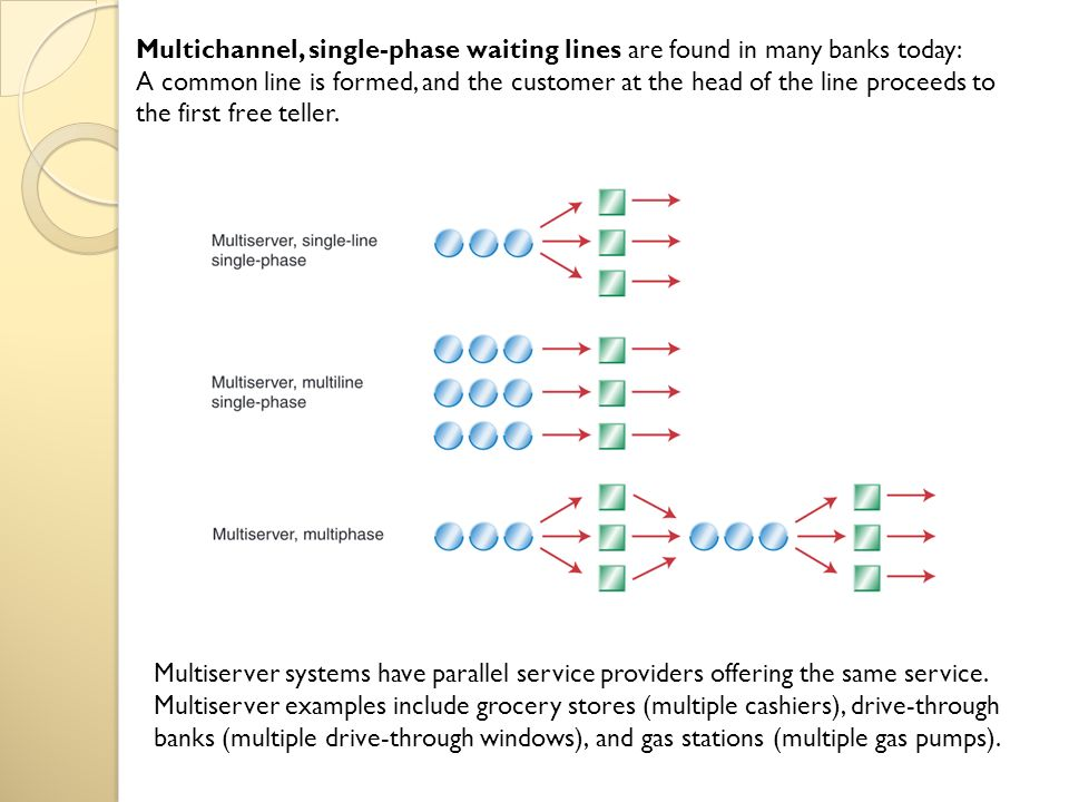 Single Phase Line : Topic v multiple channel queuing model ppt video online