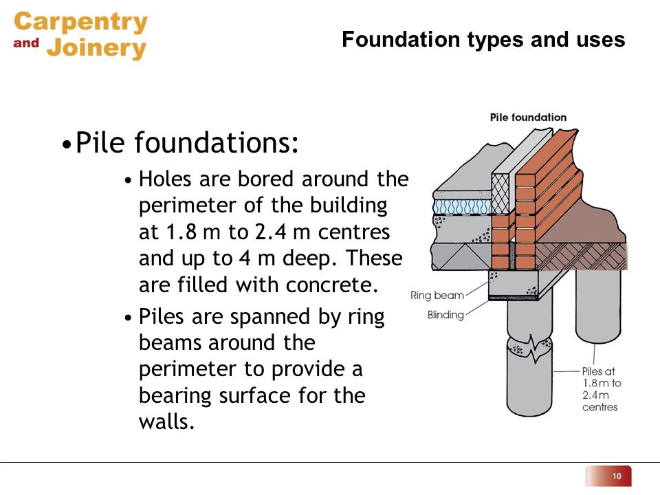Foundation types and uses ppt video online download Foundations types