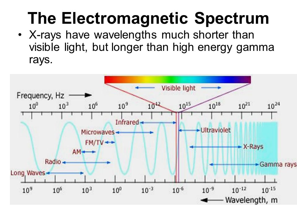 X Rays Electromagnetic Spectrum RTEC A - WEEK 4 GENERA...