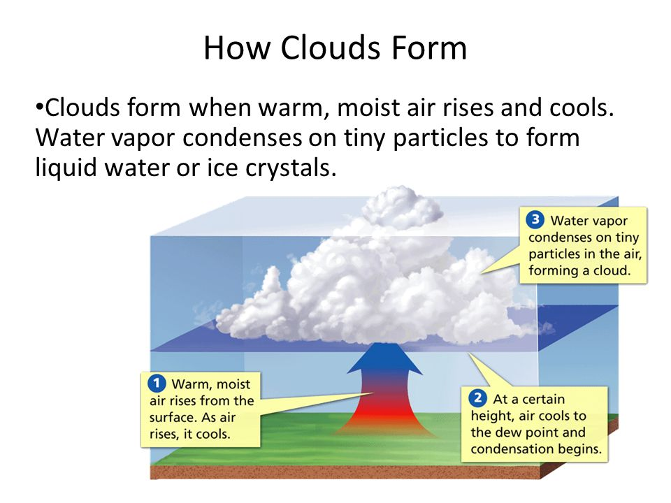 Cloud Types and Formation, Water Cycle, Precipitation - ppt video ...