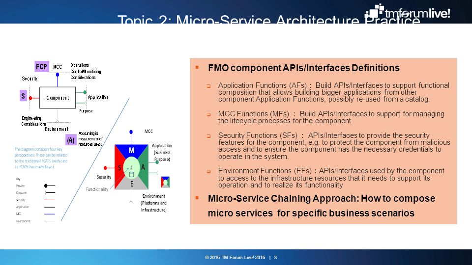 Topic 2: Micro-Service Architecture Practice