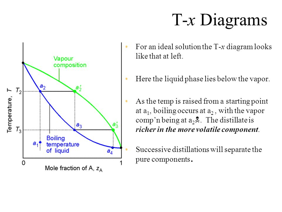 Thermodynamic of Phase Diagram - ppt download