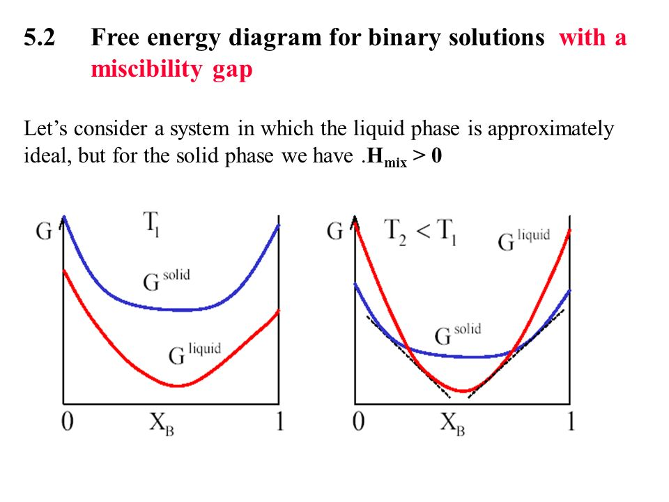 Thermodynamic of phase diagram ppt download 52 free energy diagram for binary solutions with a miscibility gap ccuart Images