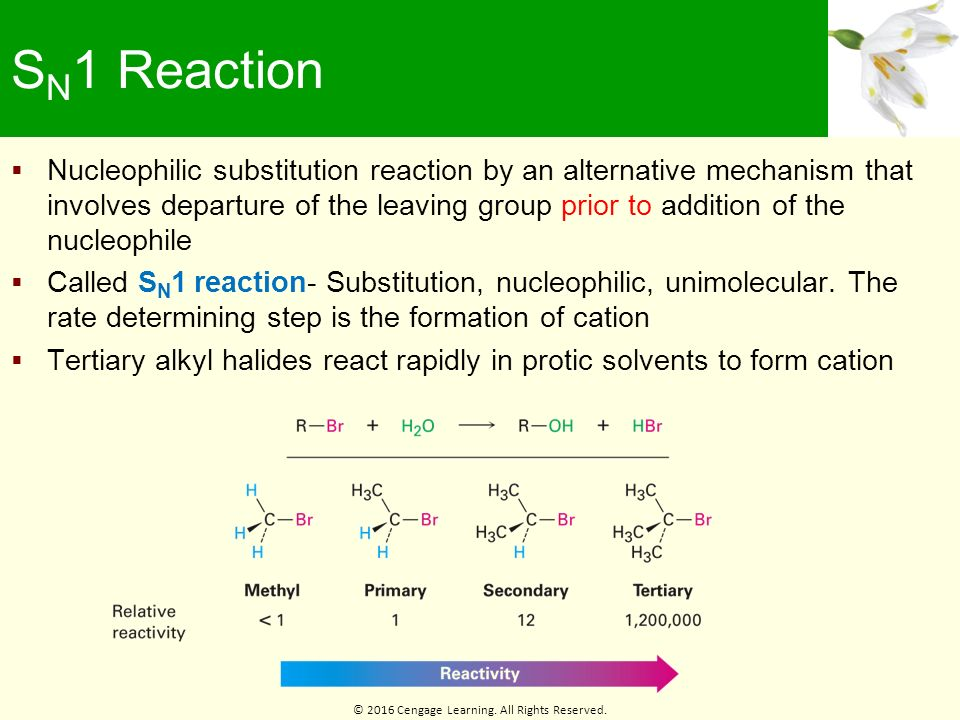 nucleophilic substitution of alkyl halides