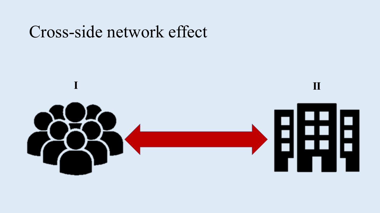 """network effect Five-sixths of the market value generated by leading tech players comes from businesses driven by """"network effects"""", according to new research by global."""