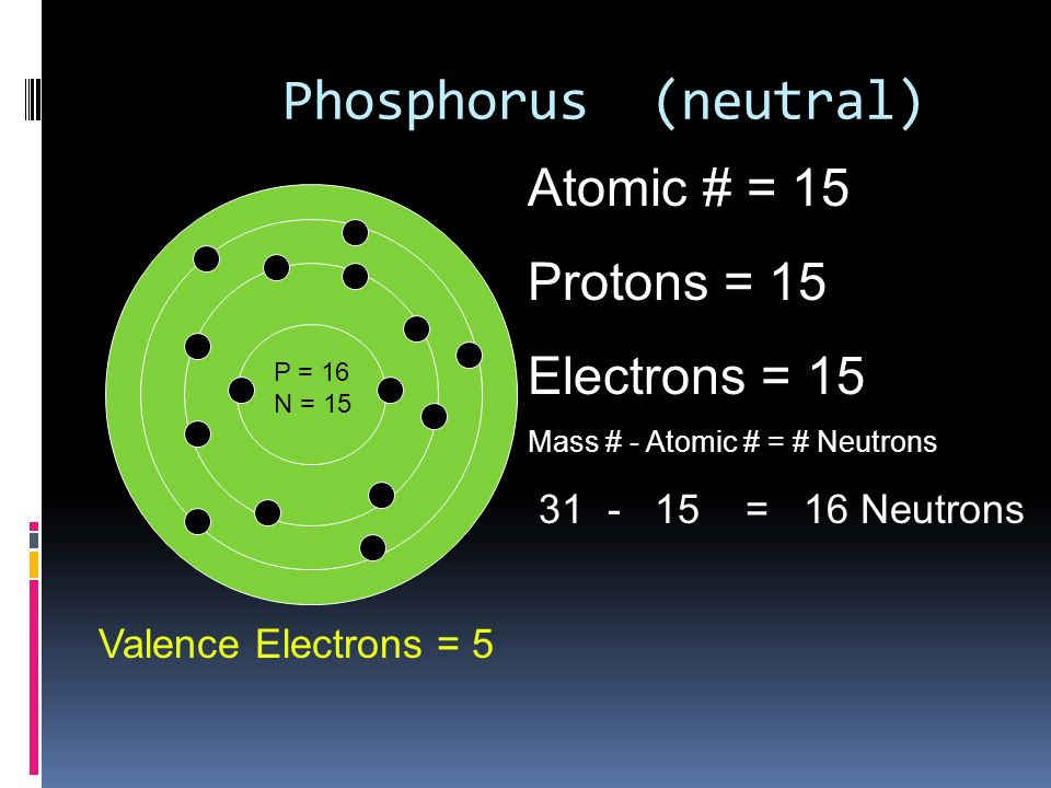 how to get the number of protons