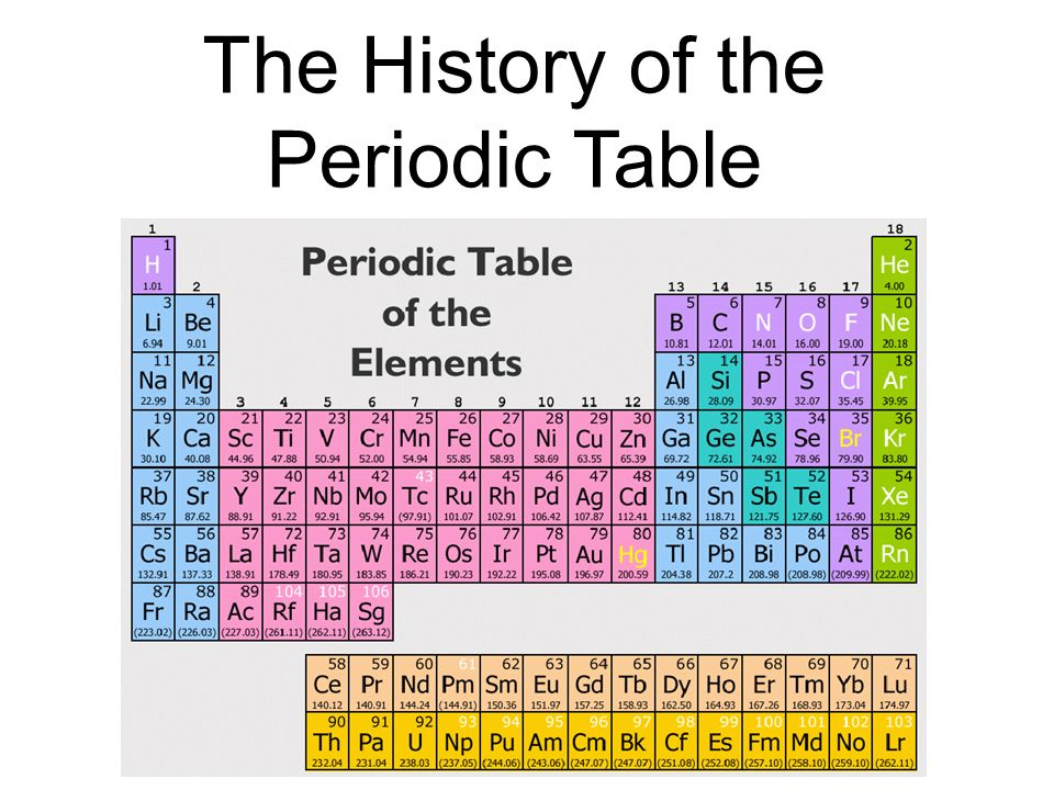 Periodic Table periodic table jpg : The History of the Periodic Table - ppt video online download