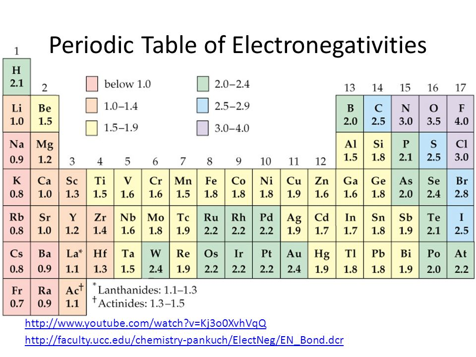 Table Of Electronegativities - Best Table 2017