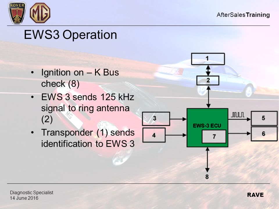 Welcome to AfterSalesTraining ppt video online download – Ews3 Wiring Diagram