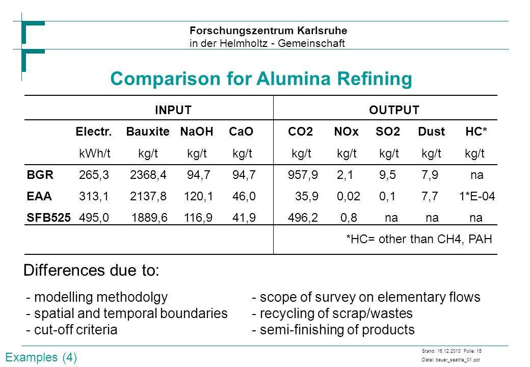 Comparison for Alumina Refining