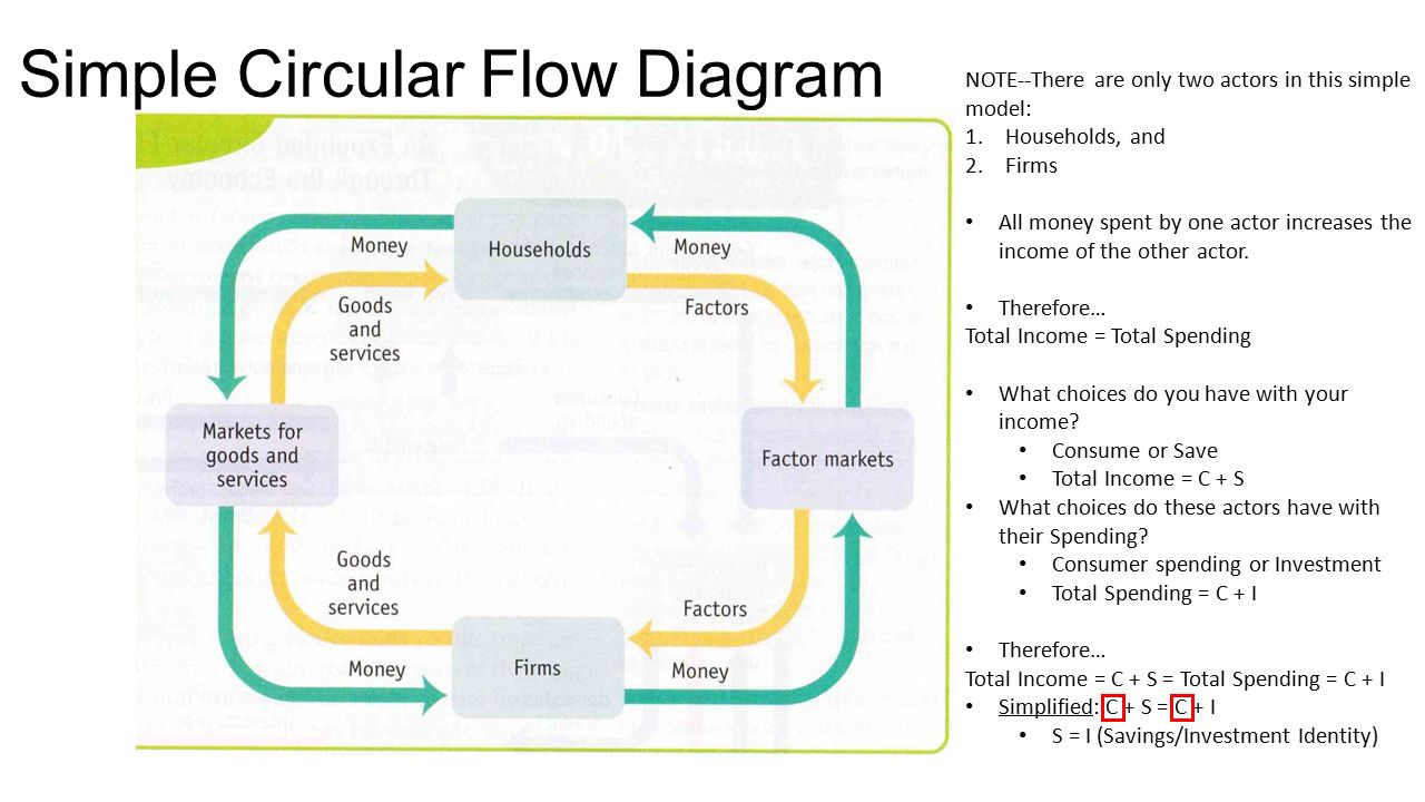 Saving investment and the financial system ppt video online simple circular flow diagram nvjuhfo Images
