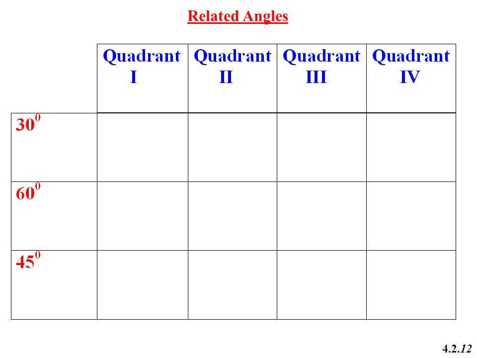 how to find trigonometric ratios of any angle
