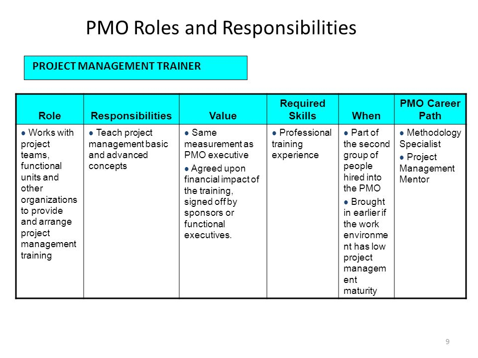 Roles and responsibilities ppt video online download - Role of an office manager ...