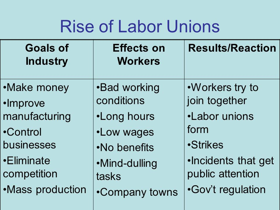 effects of trade unions on an 2 freeman section estimates of the effect of unions and the likely downward bias of longitudinal estimates suggests that, under reasonable con.