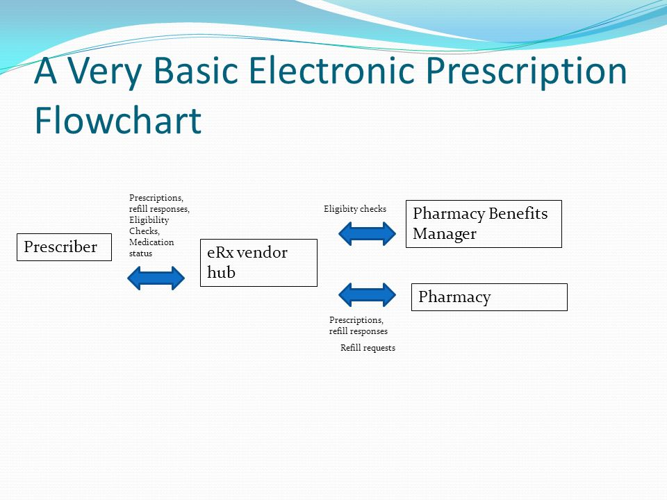 erx electronic prescribinge prescribing market essay The page embodies the literature i have collected on electronic prescribing (e-prescribing) this is a work in progress and i add content when it becomes available the focus is on e-prescribing in the united states although i am starting a page on e-prescribing in other countries.