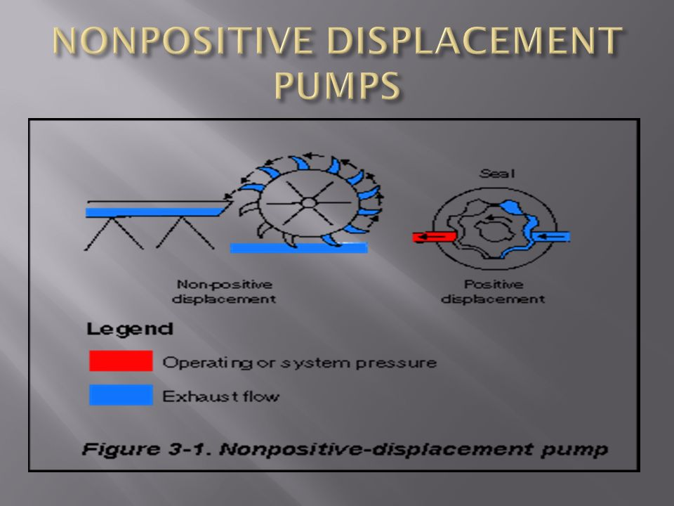 NONPOSITIVE DISPLACEMENT PUMPS
