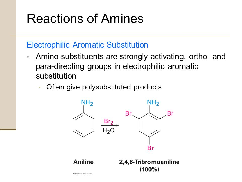 Write about electrophilic substitution reactions of imidazole