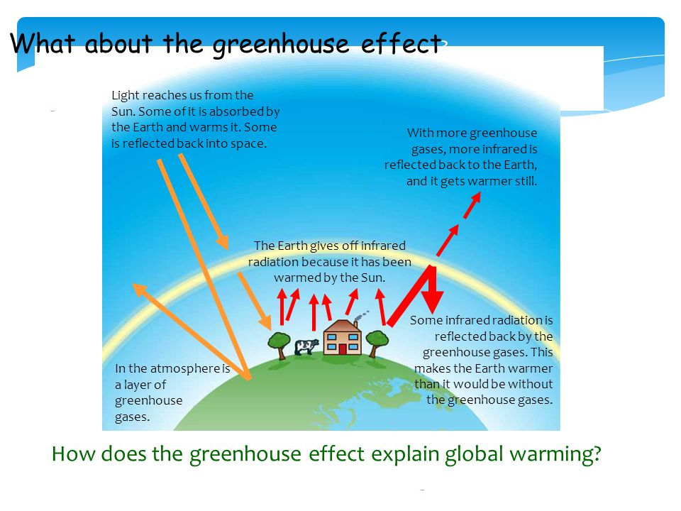 explain greenhouse effect essay Explain the effects of atmospheric composition on solar essay writing management accounting discuss the causes and effects of the greenhouse effect (20marks.