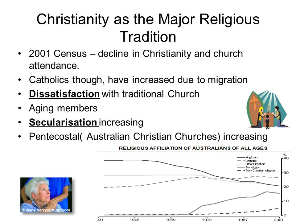 australia s religious landscape post 1945 Hreoc's 1998 addressing the human right to freedom of religion and belief in australia against article 18 of the international covenant on civil and political rights stated that despite the legal protections that apply in different jurisdictions, many australians suffer discrimination on the basis of religious belief or non-belief, including members of both.