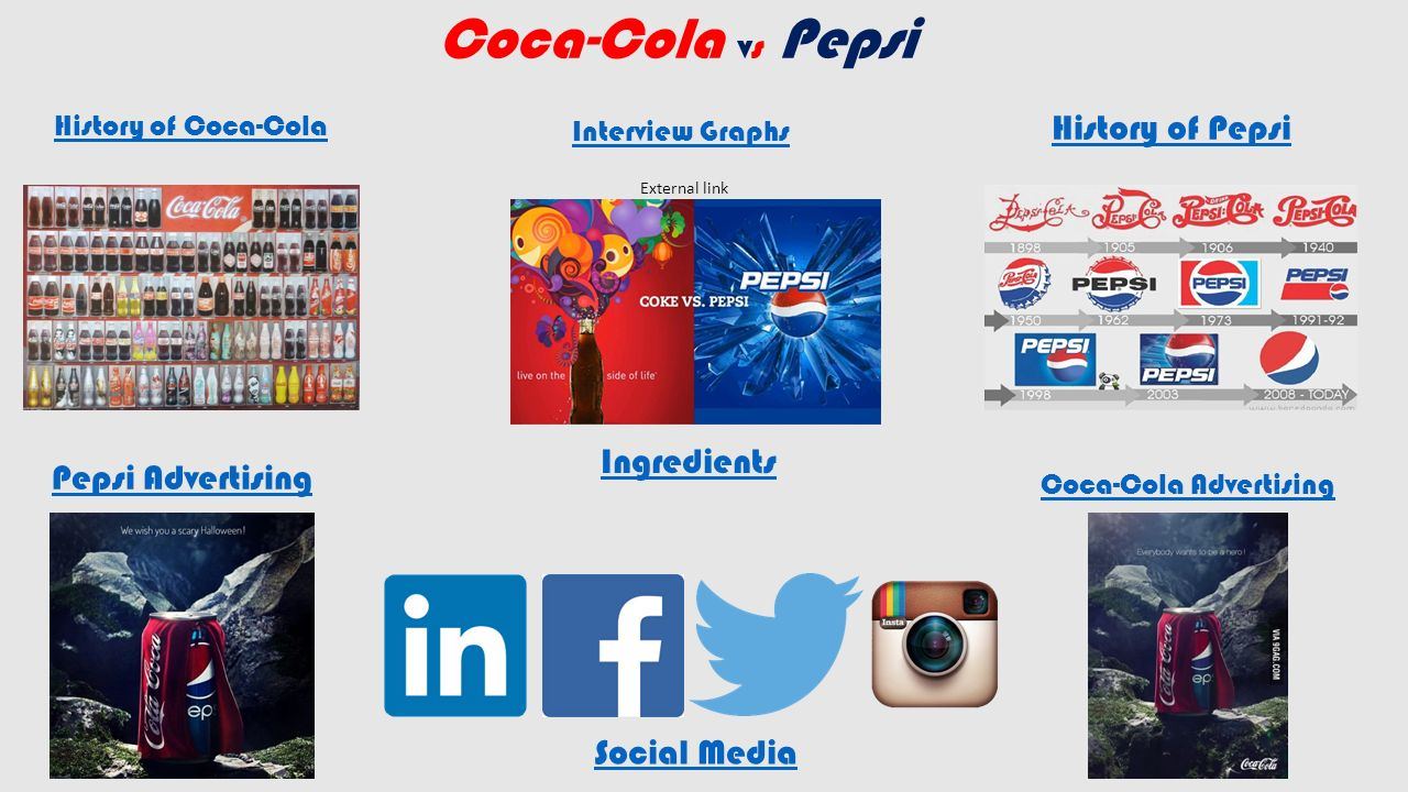 coca cola social factors Coca-cola recognizes the importance of participating in online conversations  and are committed to ensuring that we participate in social media the right way.