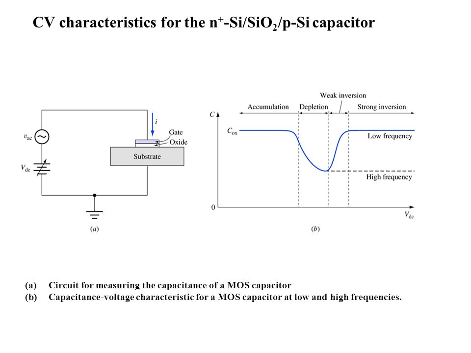 The MOS capacitor. (a) Physical structure of an n+-Si/SiO2/p-Si MOS