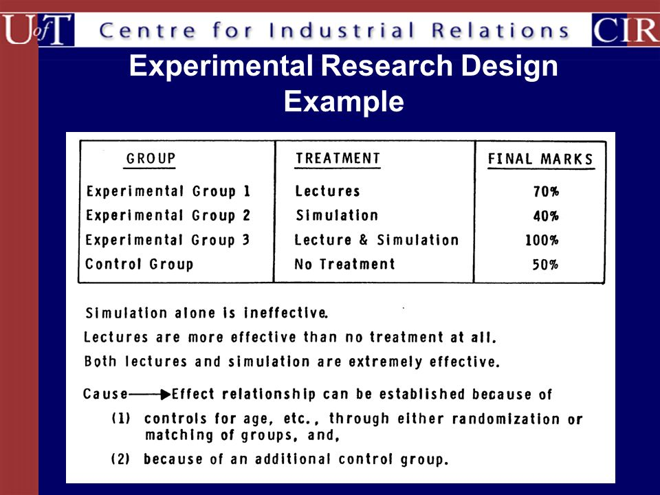 What Is Experimental Research Design?